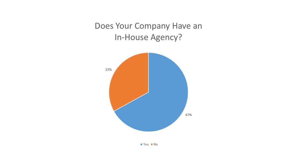 inhouse agency