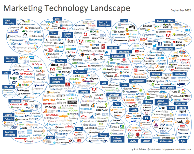 Marketing Technologies of 2012